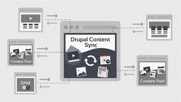 Machen Sie eine Dating-Website mit Drupal Banken datieren Fotografen